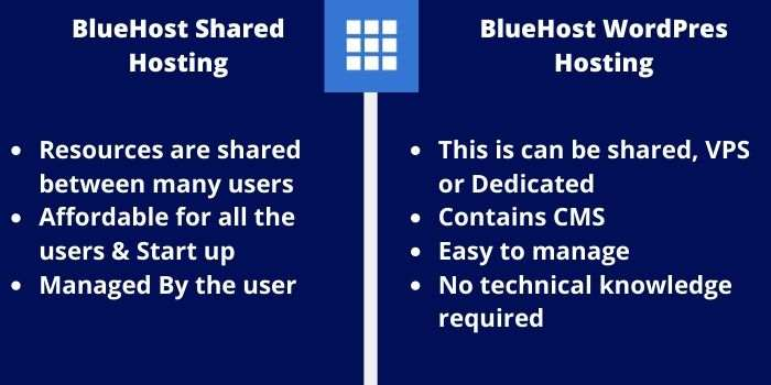 Shared VS WordPress Bluehost