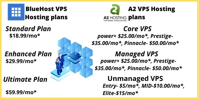 Bluehost VS A2Hosting Plans