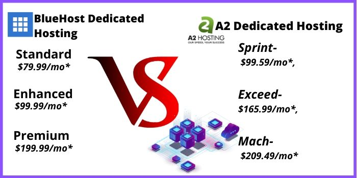 Bluehost VS A2Hosting